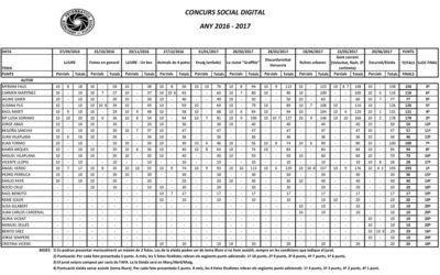 Clasificació Concurs Social